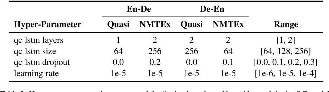 Figure 2 for Practical Perspectives on Quality Estimation for Machine Translation