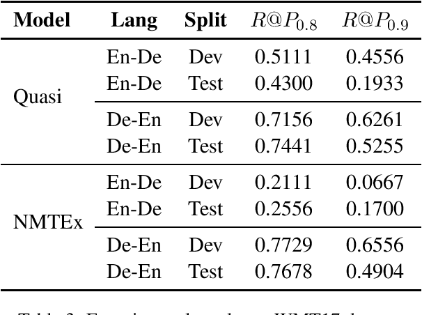 Figure 3 for Practical Perspectives on Quality Estimation for Machine Translation