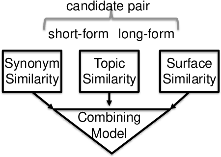 Figure 2 for Language Independent Acquisition of Abbreviations
