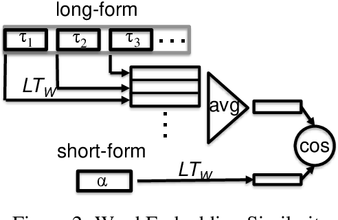 Figure 3 for Language Independent Acquisition of Abbreviations