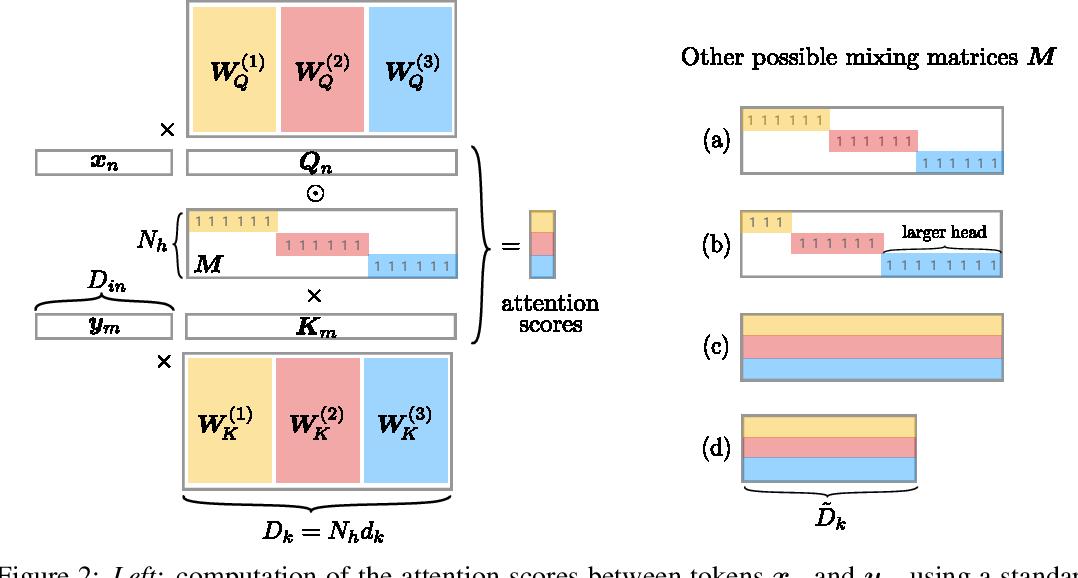 Figure 2 for Multi-Head Attention: Collaborate Instead of Concatenate