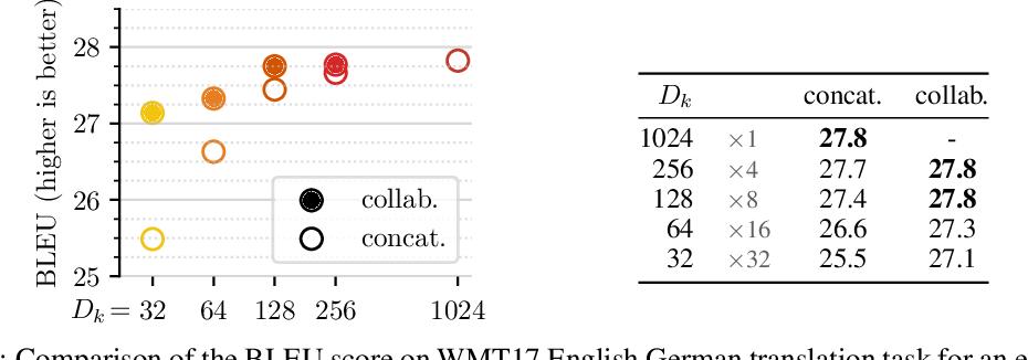 Figure 4 for Multi-Head Attention: Collaborate Instead of Concatenate