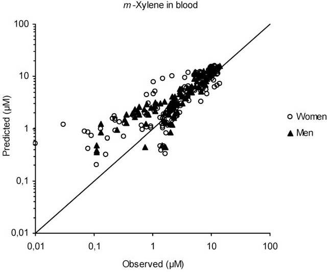 Figure 4 from Sex differences in the toxicokinetics of inhaled