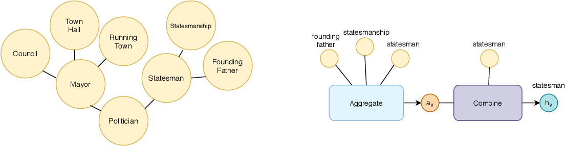Figure 1 for Zero-Shot Learning with Common Sense Knowledge Graphs