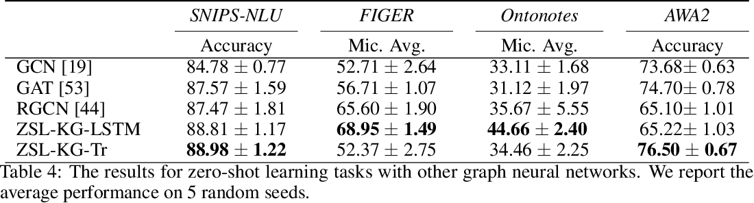 Figure 4 for Zero-Shot Learning with Common Sense Knowledge Graphs