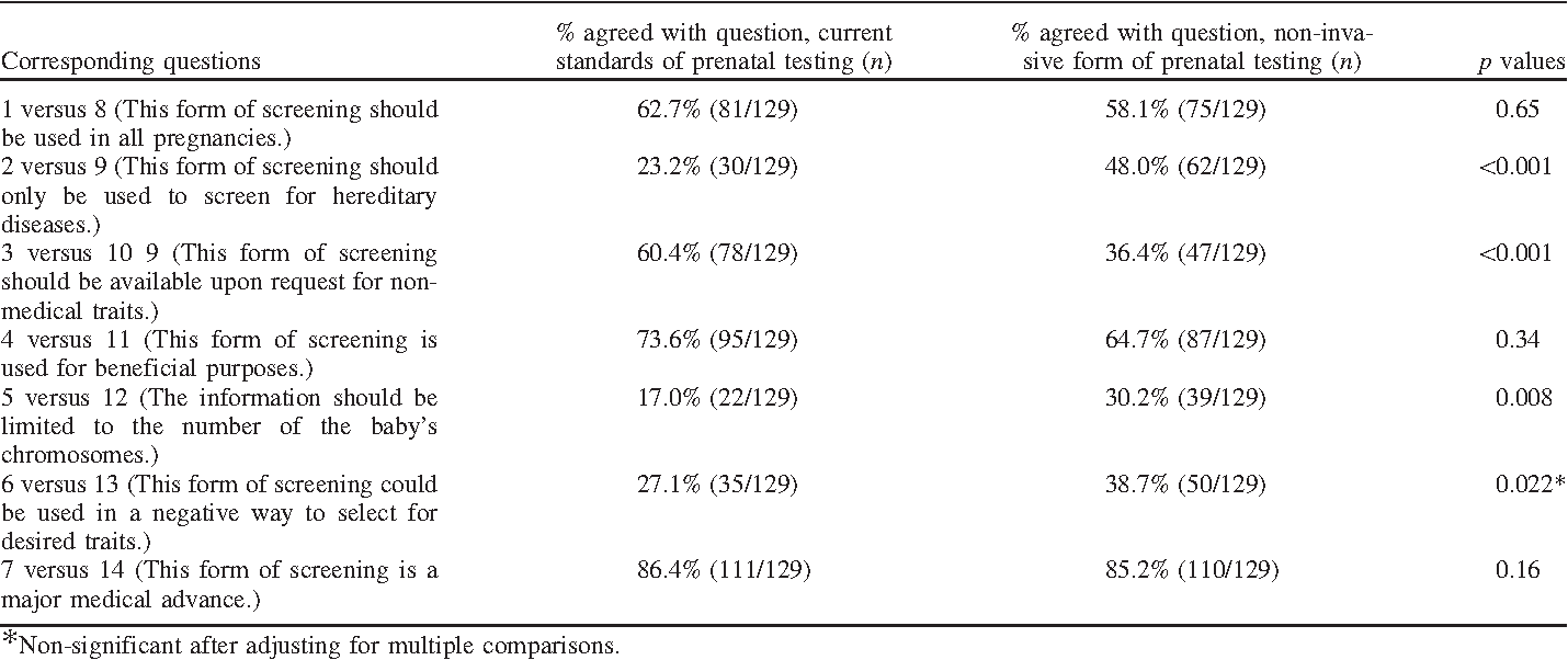 canadian women's attitudes toward noninvasive prenatal testing of