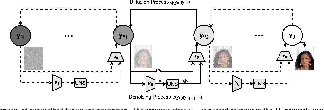 Figure 1 for Noise Estimation for Generative Diffusion Models