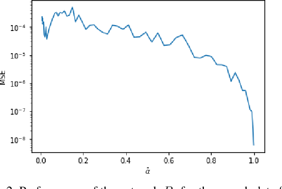 Figure 3 for Noise Estimation for Generative Diffusion Models