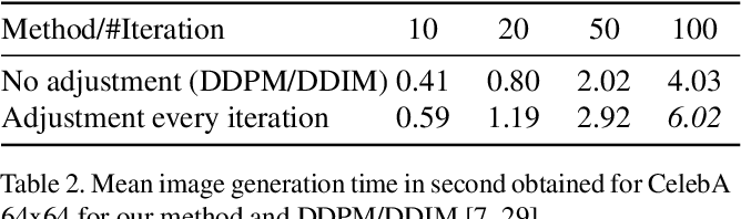 Figure 4 for Noise Estimation for Generative Diffusion Models