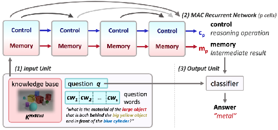 Figure 1 for Reasoning Over History: Context Aware Visual Dialog