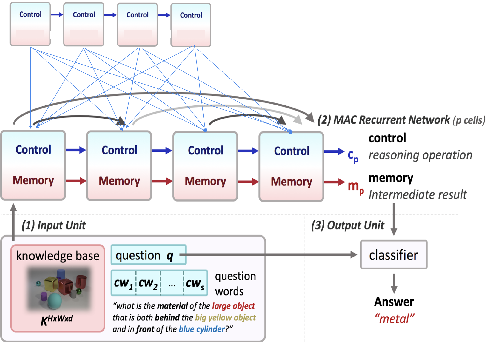 Figure 3 for Reasoning Over History: Context Aware Visual Dialog