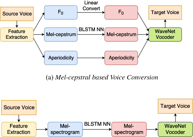 Figure 1 from High-quality Voice Conversion Using Spectrogram-Based