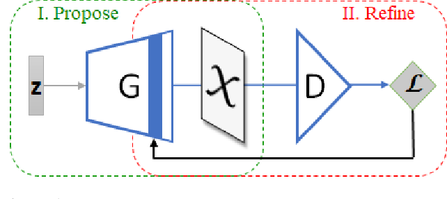 Figure 1 for Collaborative GAN Sampling
