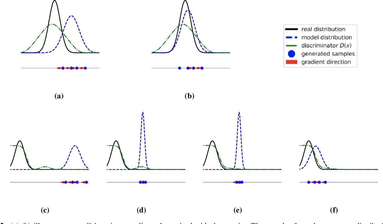 Figure 3 for Collaborative GAN Sampling