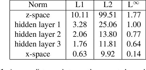 Figure 2 for Collaborative GAN Sampling