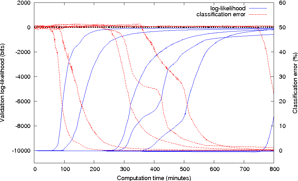 Figure 4 for Riemannian metrics for neural networks II: recurrent networks and learning symbolic data sequences