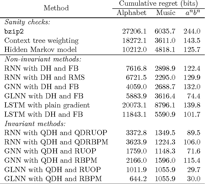 Figure 2 for Riemannian metrics for neural networks II: recurrent networks and learning symbolic data sequences
