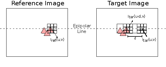 Figure 2 for Automatic Optimization of Hardware Accelerators for Image Processing