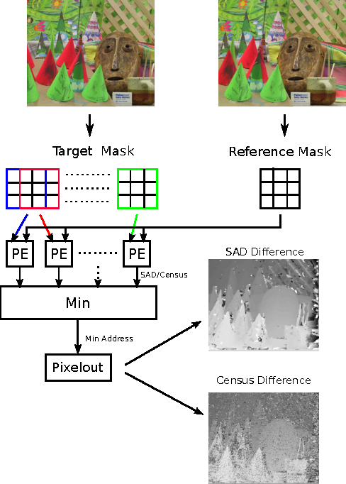 Figure 4 for Automatic Optimization of Hardware Accelerators for Image Processing