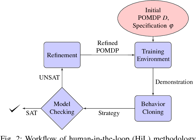 Figure 2 for Human-in-the-Loop Synthesis for Partially Observable Markov Decision Processes