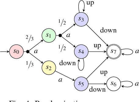 Figure 4 for Human-in-the-Loop Synthesis for Partially Observable Markov Decision Processes