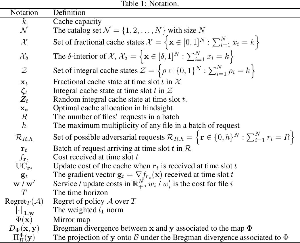 Figure 1 for No-Regret Caching via Online Mirror Descent