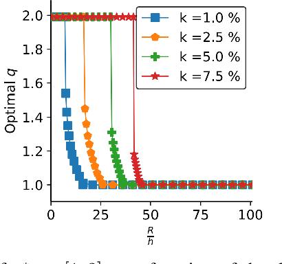 Figure 2 for No-Regret Caching via Online Mirror Descent