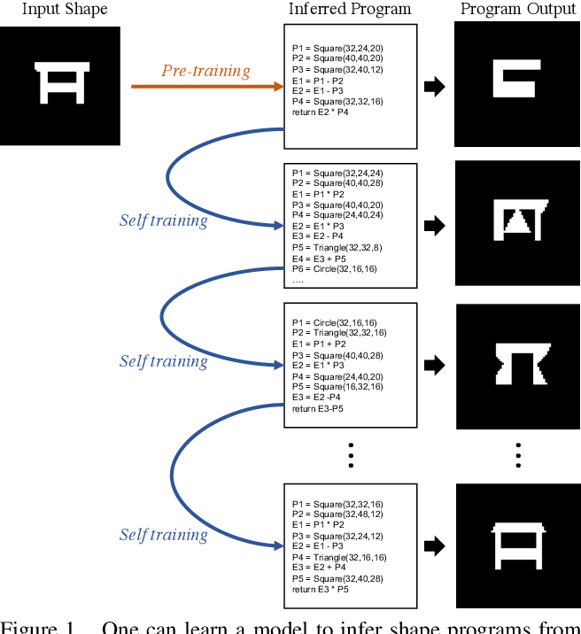 Figure 1 for Learning to Infer Shape Programs Using Latent Execution Self Training