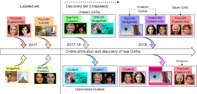 Figure 1 for Towards Discovery and Attribution of Open-world GAN Generated Images