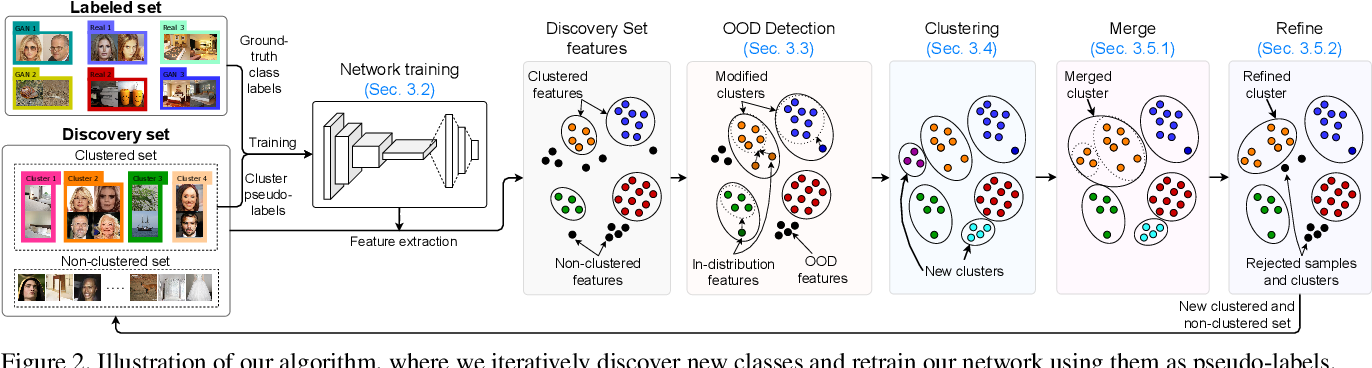 Figure 3 for Towards Discovery and Attribution of Open-world GAN Generated Images