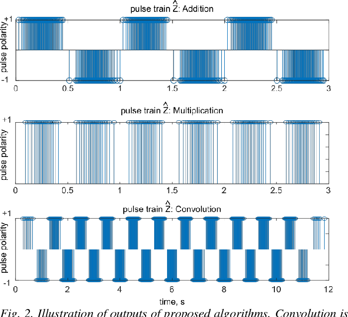 Figure 2 for Theory and Algorithms for Pulse Signal Processing