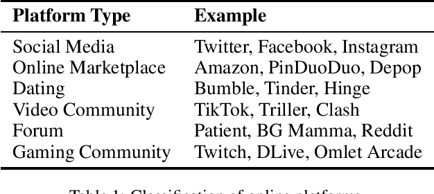 Figure 1 for Detecting Abusive Language on Online Platforms: A Critical Analysis