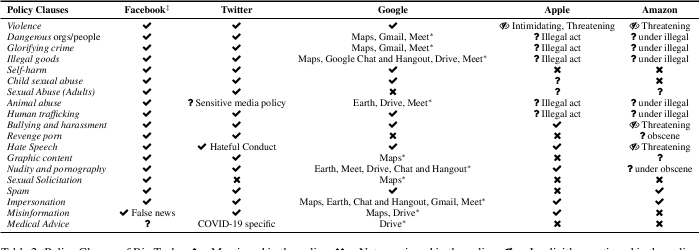 Figure 2 for Detecting Abusive Language on Online Platforms: A Critical Analysis