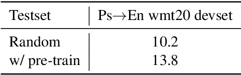 Figure 1 for The Volctrans Machine Translation System for WMT20