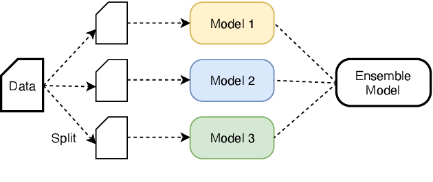 Figure 2 for The Volctrans Machine Translation System for WMT20