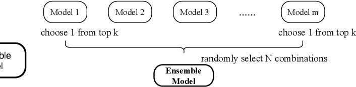 Figure 4 for The Volctrans Machine Translation System for WMT20
