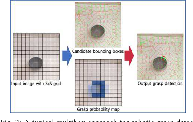 Figure 3 for Real-Time, Highly Accurate Robotic Grasp Detection using Fully Convolutional Neural Networks with High-Resolution Images