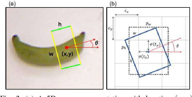 Figure 4 for Real-Time, Highly Accurate Robotic Grasp Detection using Fully Convolutional Neural Networks with High-Resolution Images