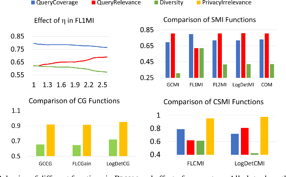 Figure 3 for PRISM: A Unified Framework of Parameterized Submodular Information Measures for Targeted Data Subset Selection and Summarization