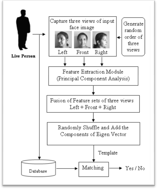 PDF] Hybrid Approach for Template Protection in Face Recognition