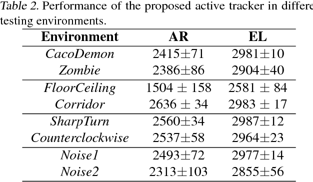Figure 4 for End-to-end Active Object Tracking via Reinforcement Learning