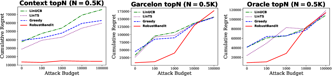Figure 3 for Robust Stochastic Linear Contextual Bandits Under Adversarial Attacks