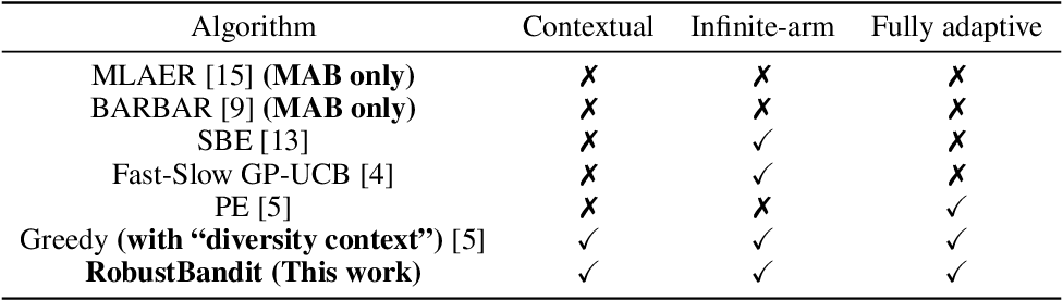 Figure 1 for Robust Stochastic Linear Contextual Bandits Under Adversarial Attacks