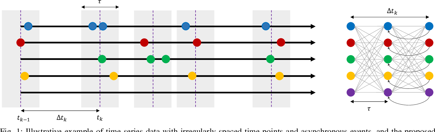 Figure 1 for CARRNN: A Continuous Autoregressive Recurrent Neural Network for Deep Representation Learning from Sporadic Temporal Data