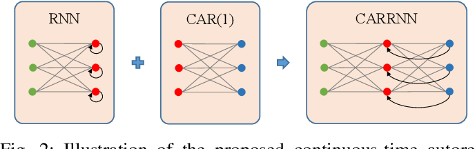 Figure 2 for CARRNN: A Continuous Autoregressive Recurrent Neural Network for Deep Representation Learning from Sporadic Temporal Data