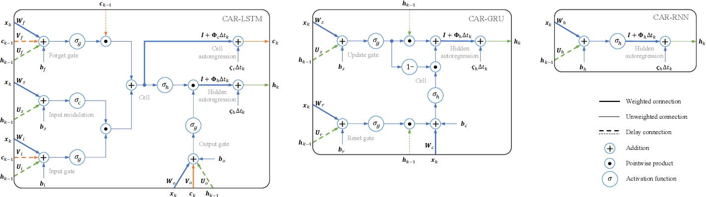 Figure 3 for CARRNN: A Continuous Autoregressive Recurrent Neural Network for Deep Representation Learning from Sporadic Temporal Data