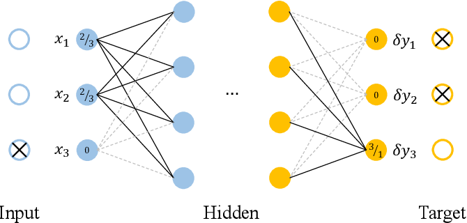 Figure 4 for CARRNN: A Continuous Autoregressive Recurrent Neural Network for Deep Representation Learning from Sporadic Temporal Data