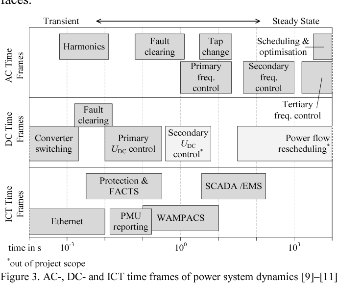 A new development platform for the next generation of power system ...