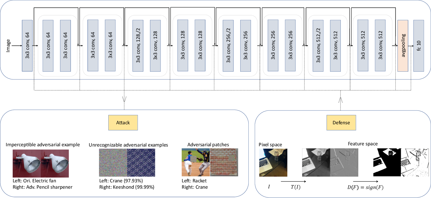 Figure 2 for Generalized Adversarial Examples: Attacks and Defenses