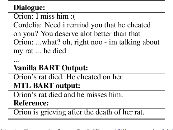Figure 1 for A Bag of Tricks for Dialogue Summarization